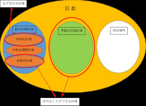 市街化区域、非線引区域、準都市計画区域