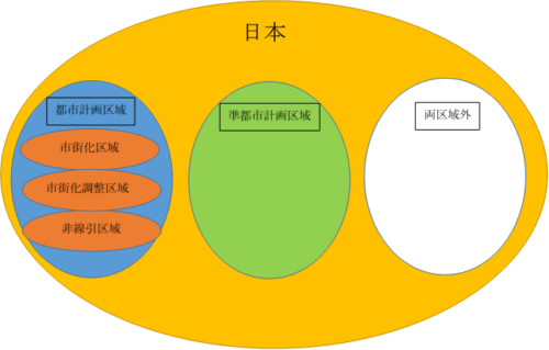 都市計画区域、準都市計画区域、両区域外