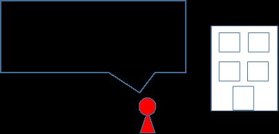 不動産鑑定評価、収益還元法